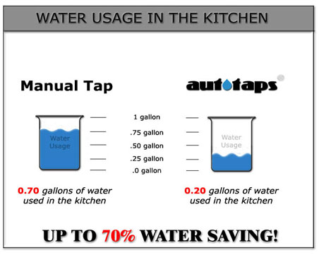 Water usage in the kitchen